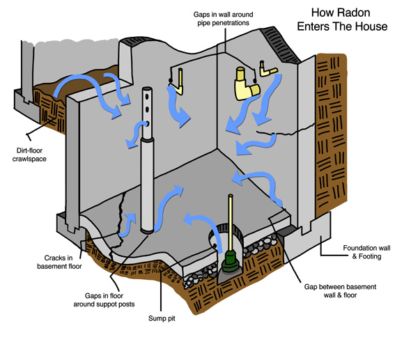 Learn How Radon Enters Your New Hampshire House