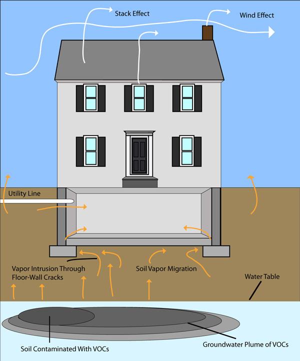 Vapor Intrusion Mitigation Bedford Amherst Windham Nh