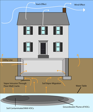 Soil Vapor Intrusion
